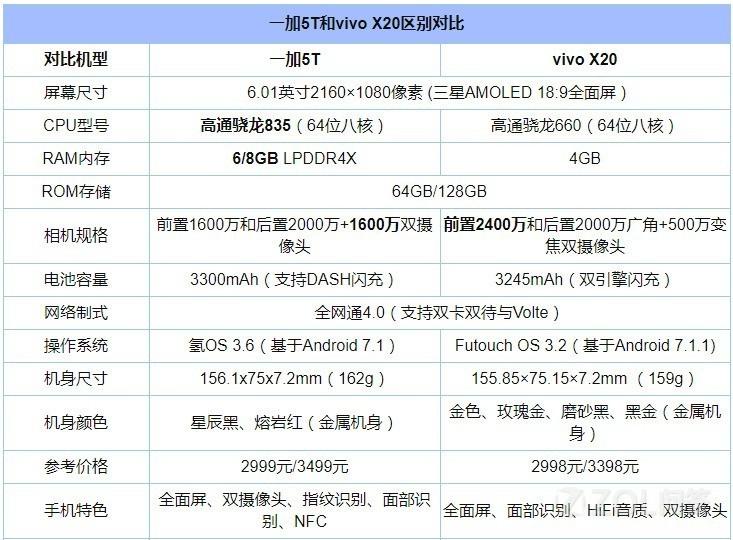 一加5T和vivo X20哪个好?一加5T和vivo X20对比有什么区别?